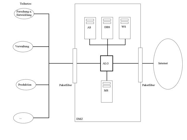 Beispiel-Netzwerk mit Firewall