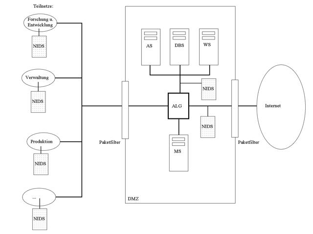 Beispiel-Netzwerk mit Firewall und IDS