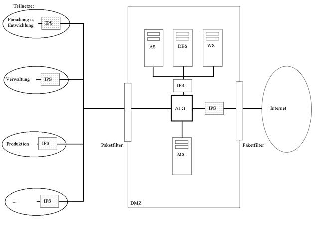 Beispiel-Netzwerk mit Firewall und netzwerkbasiertem IPS