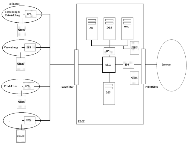 Beispiel-Netzwerk mit Firewall, IDS und IPS