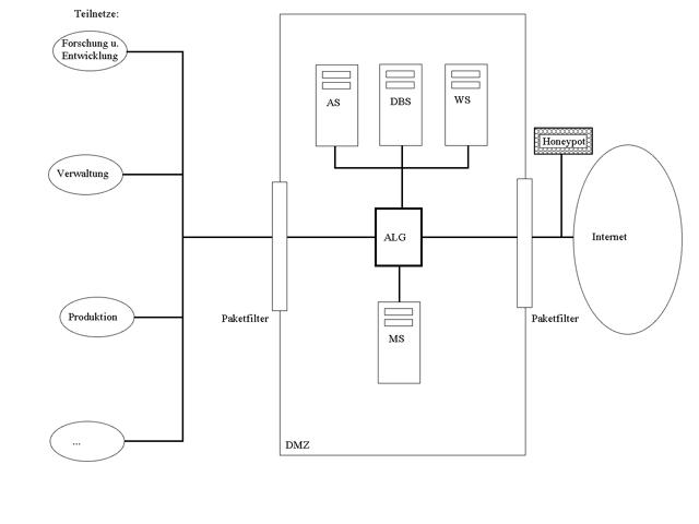 Beispiel-Netzwerk mit Honeypot vor der Firewall
