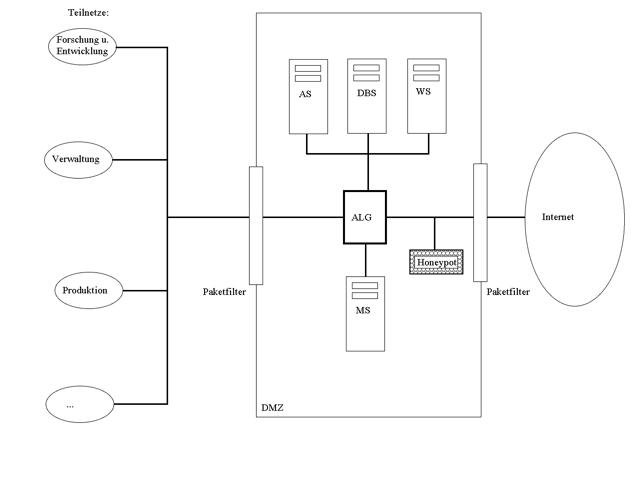 Beispiel-Netzwerk mit Honeypot in der DMZ