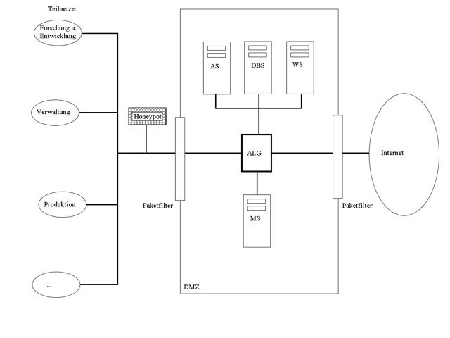 Beispiel-Netzwerk mit Honeypot im geschützten Netz