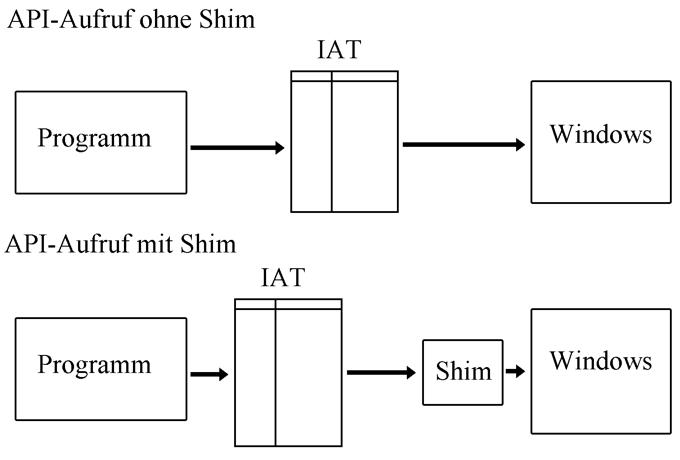 API-Aufruf ohne und mit Shim