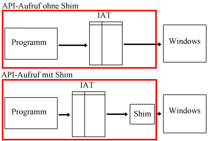 Der Shim-Code gehört für Windows zum Programm-Code