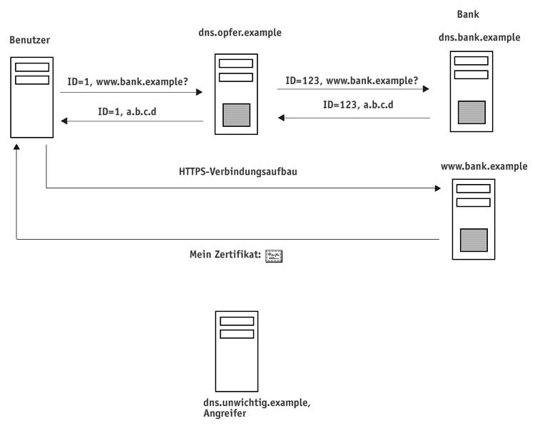 HTTPS-Verbindungsaufbau