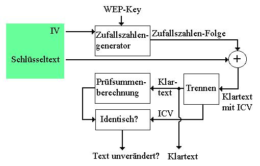 WEP-Entschlüsselung