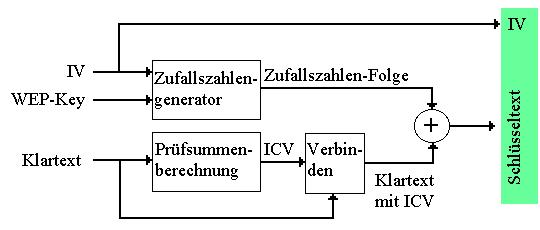 WEP-Verschlüsselung